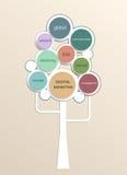 Concept d'arbre de croissance pour le plan marketing de Digital avec la forme de cercle Images stock