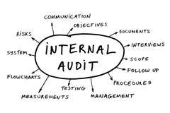 concept d'audit interne Images stock
