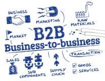Concept d'entreprise à entreprise Image stock