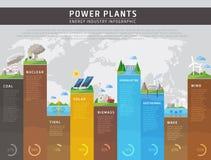 Concept d'infographics de centrales, affiche d'éducation de vecteur illustration de vecteur