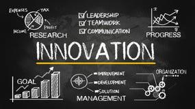 Concept d'innovation avec les éléments financiers Image stock