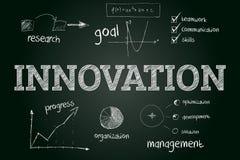 Concept d'innovation esquissé sur le tableau noir avec le financ tiré par la main Images libres de droits