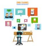Concept d'OMNI-canal pour le marketing numérique et les achats en ligne Images stock