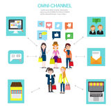 Concept d'OMNI-canal pour le marketing numérique et les achats en ligne I Photographie stock