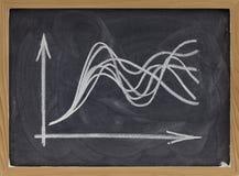 Concept d'une incertitude - graphique sur le tableau noir Images libres de droits