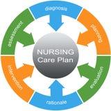 Concept de cercle de Word de plan de soin infirmier Photo stock