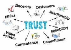 Concept de confiance Diagramme avec des mots-clés et des icônes sur le fond blanc illustration stock