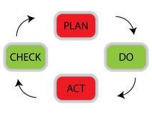 Concept de cycle de PDCA illustration stock