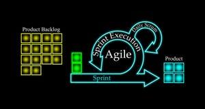 Concept de cycle de vie de développement de bousculade et de méthodologie agile Photos stock