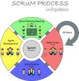 Concept de cycle de vie de développement de bousculade et de méthodologie agile Image stock