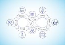 Concept de DevOps Image libre de droits
