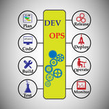 Concept de DevOps Photographie stock
