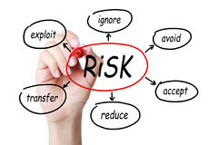 Concept de gestion des risques image libre de droits