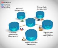 Concept de la planification de ressource d'entreprise et du cycle de vie d'ERP Photos stock