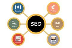 Concept de lecture rapide de SEO Diagramme de Seo Photos stock