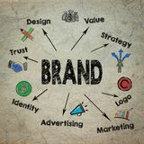 Concept de marque Diagramme avec des mots-clés et des icônes Images libres de droits