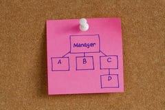Concept de processus de carte d'esprit de directeur Image libre de droits