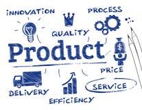 Concept de produit illustration stock