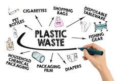 Concept de rebut en plastique Collecte des déchets et réutilisation photographie stock
