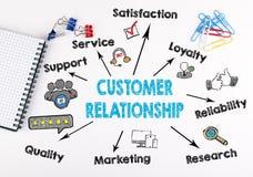 Concept de relations de client Diagramme avec des mots-clés et des icônes sur le fond blanc Photo libre de droits