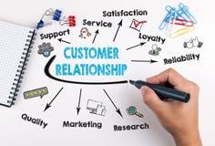 Concept de relations de client Diagramme avec des mots-clés et des icônes sur le fond blanc Photo stock