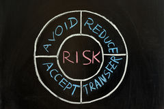 Concept de risque Images libres de droits