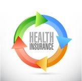 Concept de signe de cycle d'assurance médicale maladie Photo libre de droits