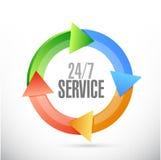 24-7 concept de signe de cycle de service Image stock