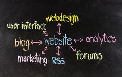 Concept de site Web photo stock