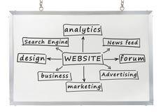 Concept de site Web sur le panneau blanc Image stock