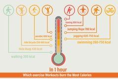 Concept de soins de santé dans une heure que les séances d'entraînement d'exercice brûle les la plupart des calories vecteur et i image stock