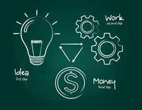 Concept de succès écrit sur le tableau noir utilisant la craie Ampoule, roues dentées multiples, icône du dollar Vecteur Image stock