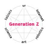 Concept des caractéristiques de la génération Z illustration stock