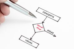 Concept development flowchart concept. Mind map visual or ideas Royalty Free Stock Photos
