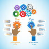 Concept of DevOps on , illustrates the process of software development and operations. Work together achieve continues development through automation tools Royalty Free Stock Photo