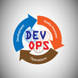 Concept of DevOps Royalty Free Stock Images