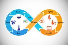 Concept of DevOps Stock Images