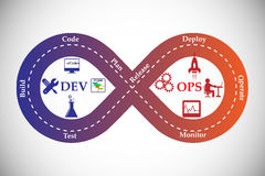 Concept of DevOps. Illustrates the process of software development and operations  work together achieve continues development through automation tools Stock Photo