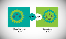 Concept of DevOps, illustrates software delivery automation Stock Photos