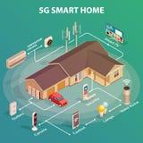concept 5G à la maison futé illustration de vecteur