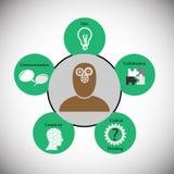 Concept of human thinking skills Royalty Free Stock Photos