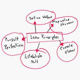 Concept of lean principles in Business operations design graph. Concept of lean principles in Business operations design graph,Painted by hand Royalty Free Stock Photos