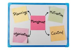 Concept of management on paper reminder Stock Images