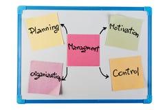 Concept of management on paper reminder. Concept of management - paper reminder on a white plastic board Stock Images