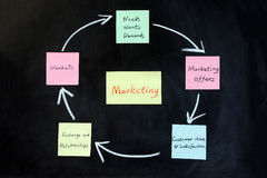 Concept of marketing Stock Photo
