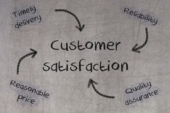 Concept of price, delivery, quality and reliability leading to c. Ustomer satisfaction, blackboard Stock Photography