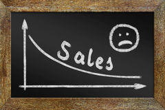 Concept of reducing the sales. Graph on the blackboard Royalty Free Stock Photo