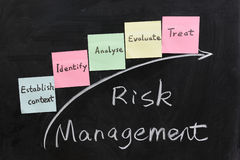 Concept of risk management. Chalk writing - Concept of risk management stock photo
