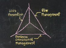 Concept of risk management Stock Photography