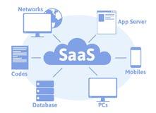 Concept SaaS, software als dienst Wolkensoftware op computers royalty-vrije illustratie